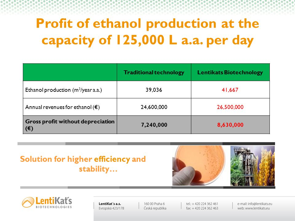 Profit of ethanol production at the capacity of 125,000 L a.a. per day Traditional technologyLentikats Biotechnology Ethanol production (m 3 /year a.a