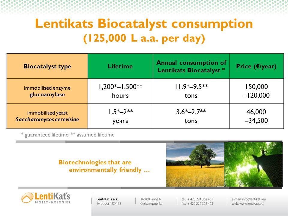 Lentikats Biocatalyst consumption (125,000 L a.a. per day) Biocatalyst typeLifetime Annual consumption of Lentikats Biocatalyst * Price (€/year) immob