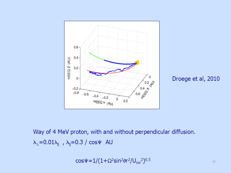 Way of 4 MeV proton, with and without perpendicular diffusion.