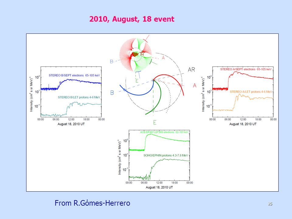 2010, August, 18 event From R.Gόmes-Herrero 25
