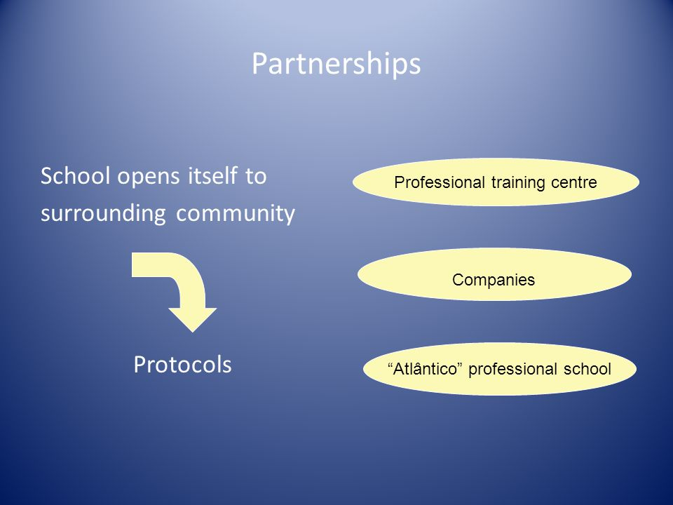Partnerships School opens itself to surrounding community Protocols Professional training centre Companies Atlântico professional school