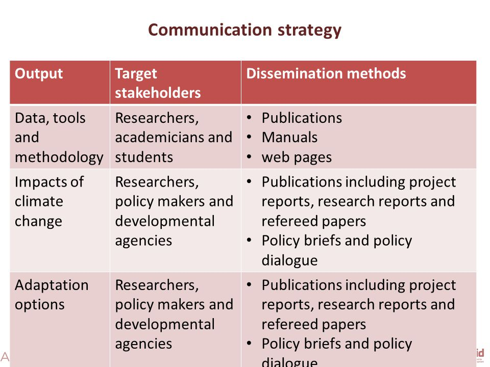 Communication strategy OutputTarget stakeholders Dissemination methods Data, tools and methodology Researchers, academicians and students Publications Manuals web pages Impacts of climate change Researchers, policy makers and developmental agencies Publications including project reports, research reports and refereed papers Policy briefs and policy dialogue Adaptation options Researchers, policy makers and developmental agencies Publications including project reports, research reports and refereed papers Policy briefs and policy dialogue
