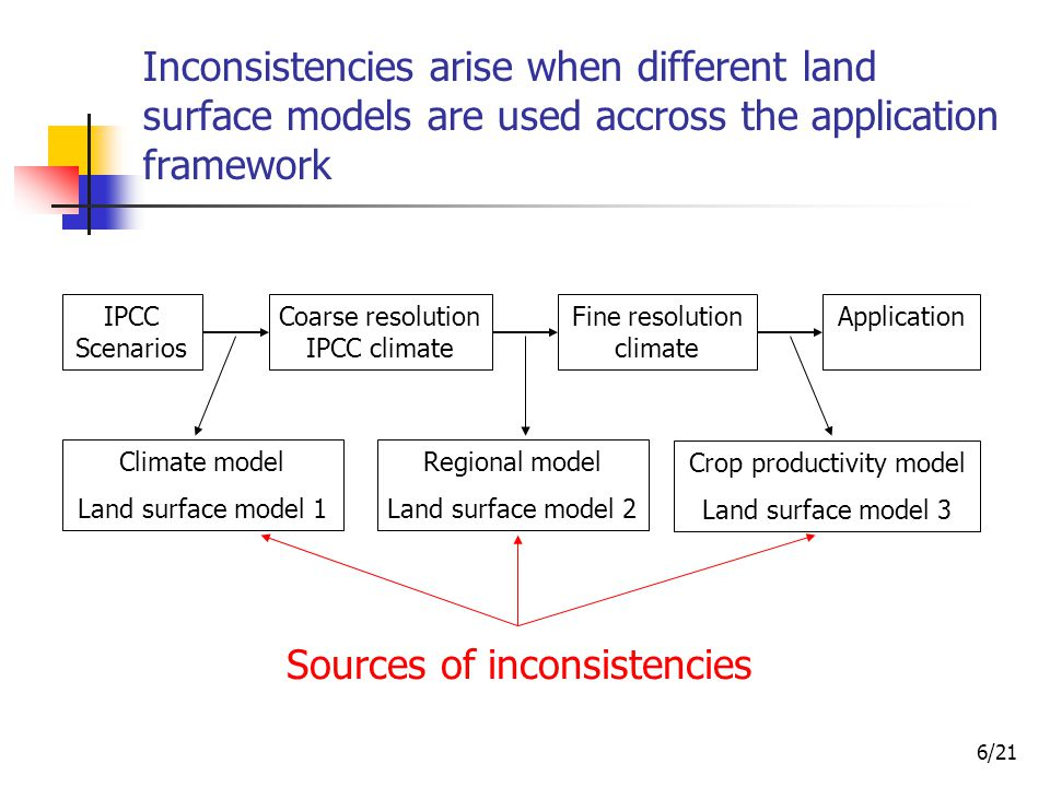 7/21 Inconsistencies are higher when crop land cover is higher Global distribution of croplands Global distribution of pasturelands www.sage.wisc.edu