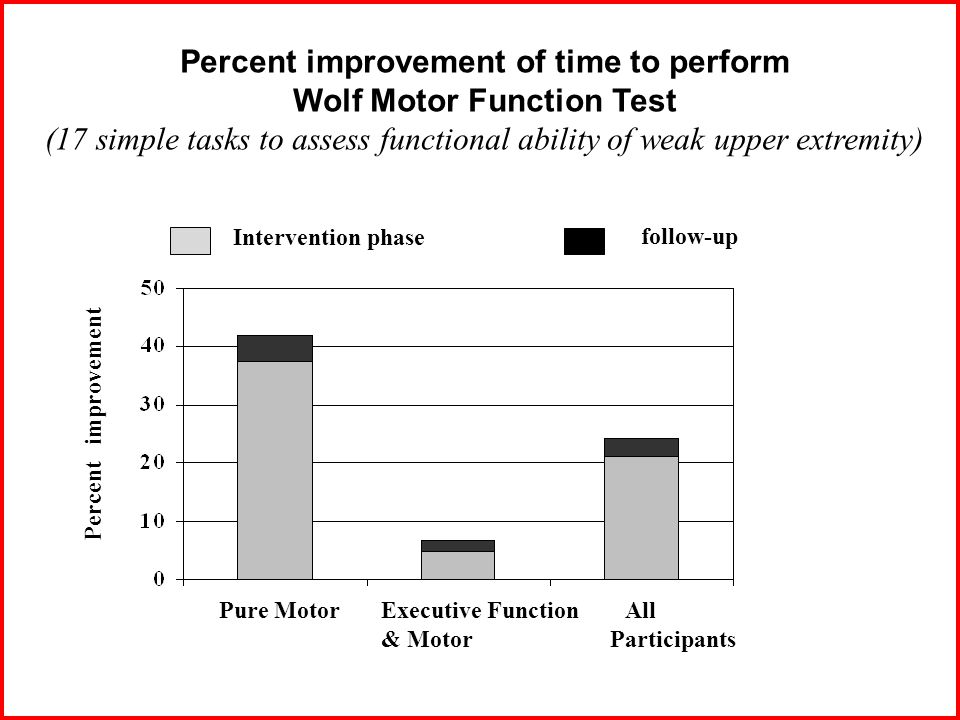 Percent improvement of time to perform Wolf Motor Function Test (17 simple tasks to assess functional ability of weak upper extremity) Pure Motor Executive Function All & Motor Participants Intervention phase follow-up Percent improvement