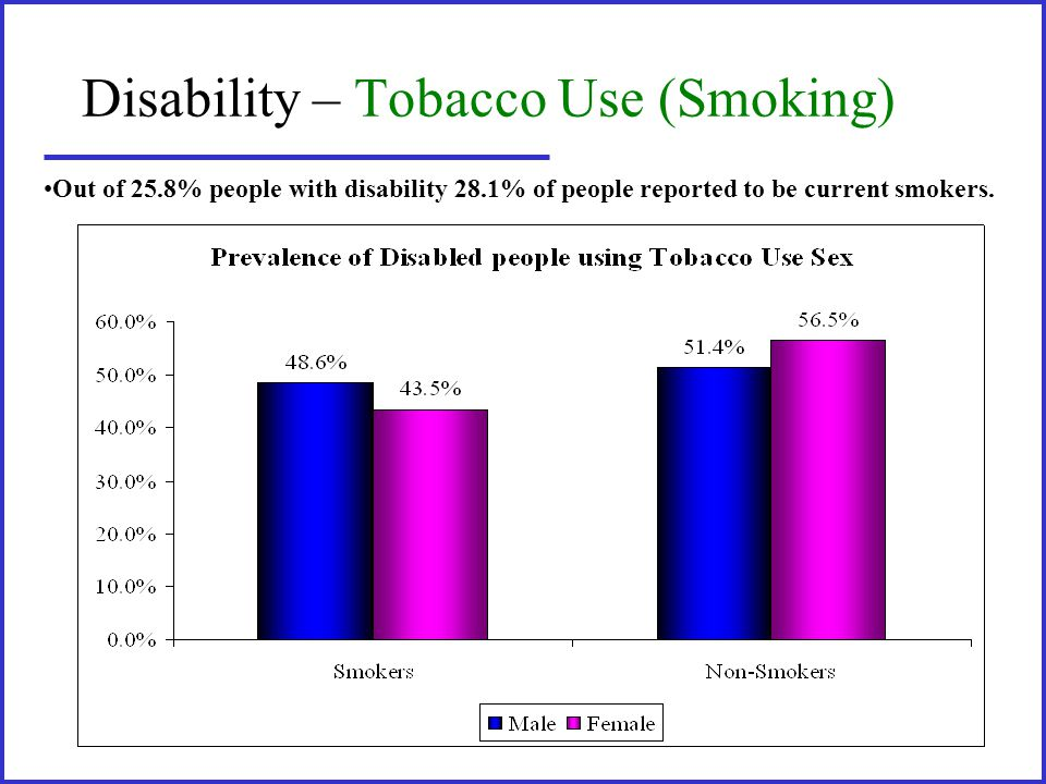 Disability – Tobacco Use (Smoking) Out of 25.8% people with disability 28.1% of people reported to be current smokers.