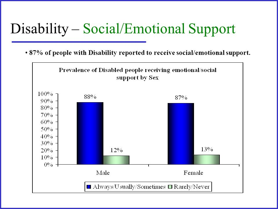 Disability – Social/Emotional Support 87% of people with Disability reported to receive social/emotional support.