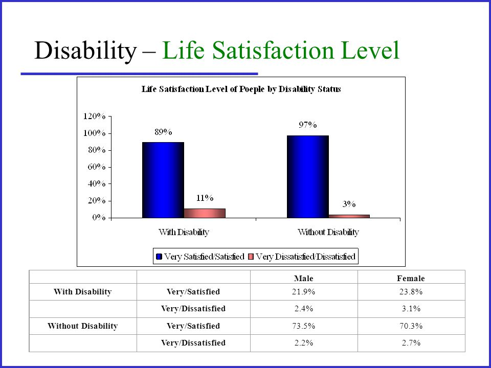 Disability – Life Satisfaction Level MaleFemale With DisabilityVery/Satisfied21.9%23.8% Very/Dissatisfied2.4%3.1% Without DisabilityVery/Satisfied73.5%70.3% Very/Dissatisfied2.2%2.7%