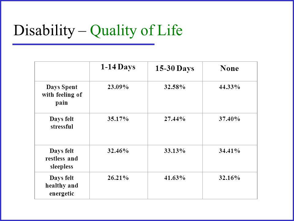 Disability – Quality of Life 1-14 Days 15-30 DaysNone Days Spent with feeling of pain 23.09%32.58%44.33% Days felt stressful 35.17%27.44%37.40% Days f