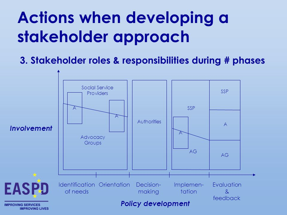 Policy development Involvement OrientationIdentification of needs Decision- making Implemen- tation Evaluation & feedback Social Service Providers Advocacy Groups Authorities SSP A AG A A A 3.