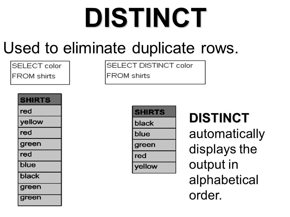 DISTINCT Used to eliminate duplicate rows.
