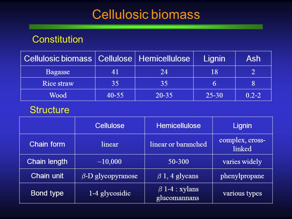 Constitution Cellulosic biomass CelluloseHemicelluloseLigninAsh Bagasse4124182 Rice straw35 68 Wood40-5520-3525-300.2-2 CelluloseHemicelluloseLignin Chain form linearlinear or baranched complex, cross- linked Chain length ~10,00050-300varies widely Chain unit  -D glycopyranose  1, 4 glycans phenylpropane Bond type 1-4 glycosidic  1-4 : xylans glucomannans various types Structure