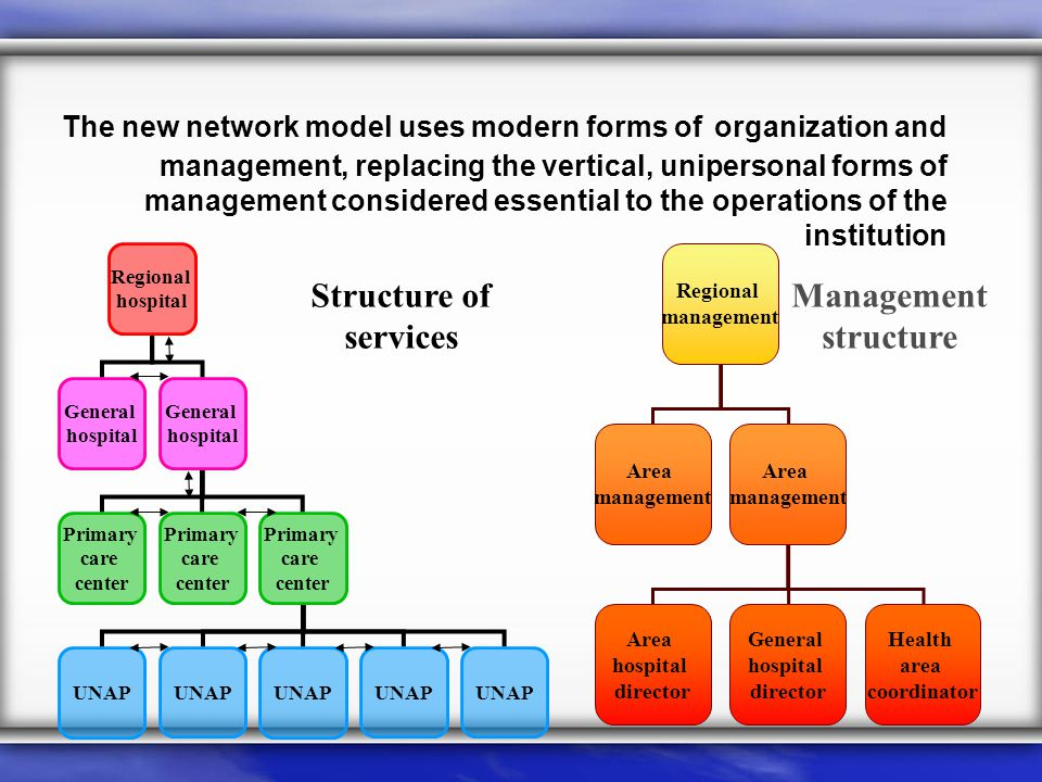 The new network model uses modern forms of organization and management, replacing the vertical, unipersonal forms of management considered essential to the operations of the institution Regional hospital General hospital General hospital Primary care center Primary care center Primary care center UNAP Structure of services Management structure Regional management Area management Area management Area hospital director General hospital director Health area coordinator