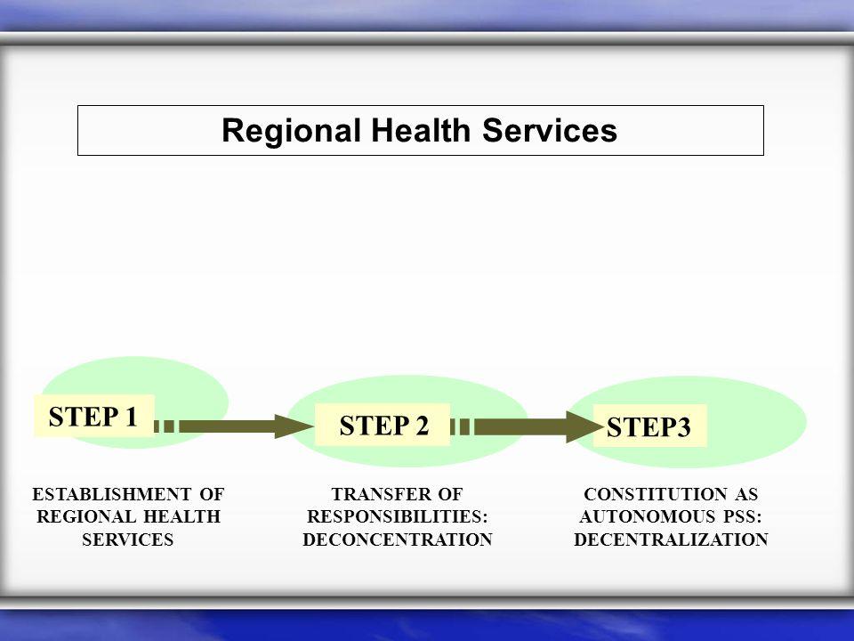 Regional Health Services STEP 1 STEP 2 STEP3 ESTABLISHMENT OF REGIONAL HEALTH SERVICES TRANSFER OF RESPONSIBILITIES: DECONCENTRATION CONSTITUTION AS AUTONOMOUS PSS: DECENTRALIZATION