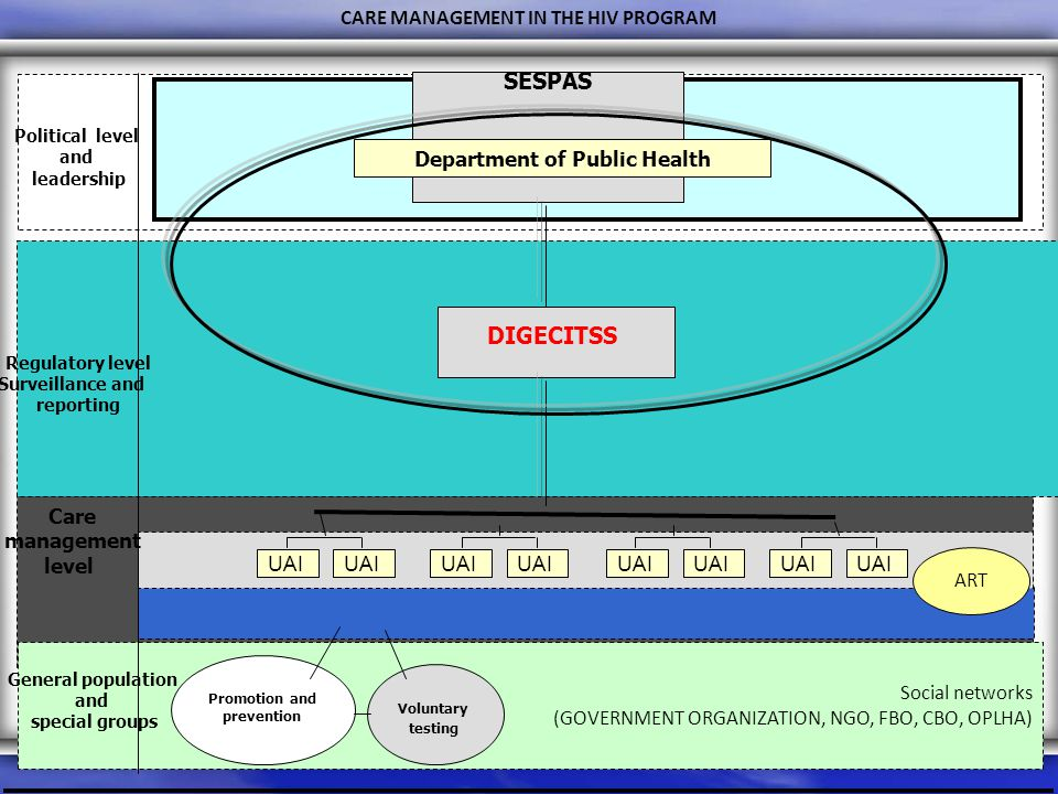 Social networks (GOVERNMENT ORGANIZATION, NGO, FBO, CBO, OPLHA) CARE MANAGEMENT IN THE HIV PROGRAM SESPAS Department of Public Health DIGECITSS UAI Political level and leadership Regulatory level Surveillance and reporting Care management level General population and special groups Voluntary testing Promotion and prevention ART