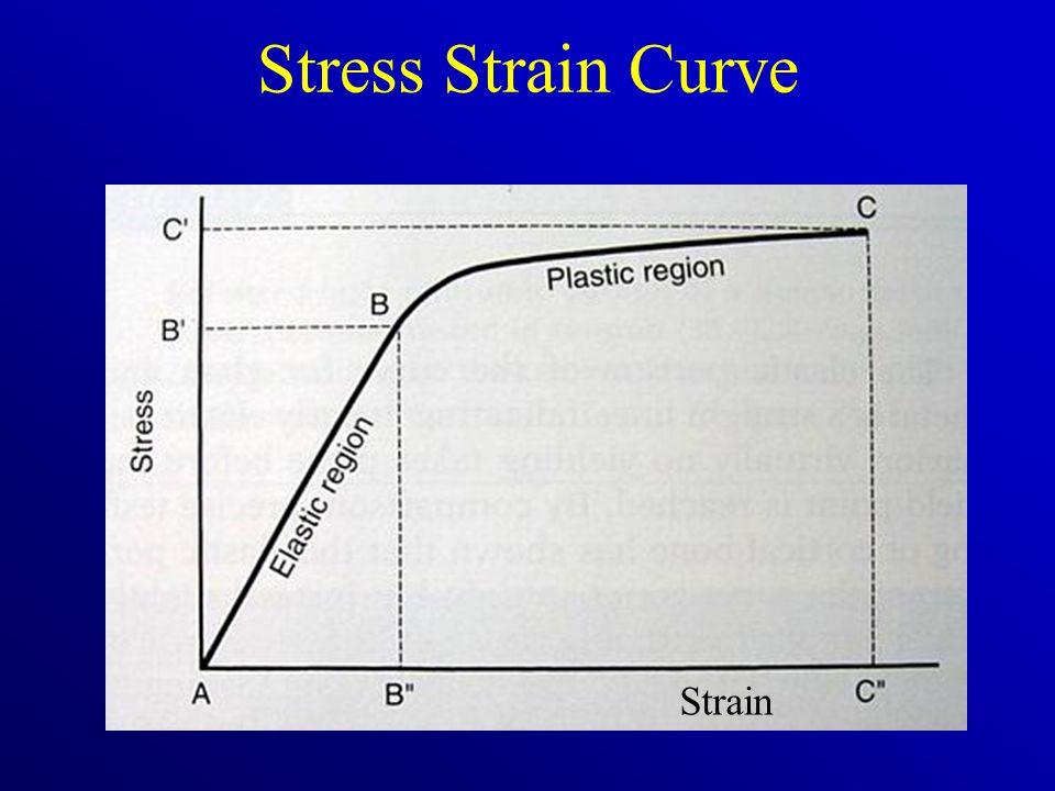 Stress Strain Curve Strain