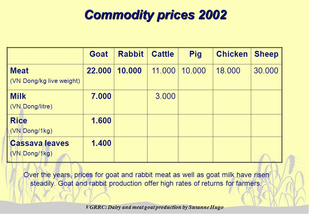 VGRRC: Dairy and meat goat production by Susanne Hugo Commodity prices 2002 GoatRabbitCattlePigChickenSheep Meat (VN Dong/kg live weight) 22.00010.00011.00010.00018.00030.000 Milk (VN Dong/litre) 7.000 3.000 Rice (VN Dong/1kg) 1.600 Cassava leaves (VN Dong/1kg) 1.400 Over the years, prices for goat and rabbit meat as well as goat milk have risen steadily.
