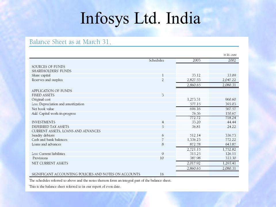 Infosys Ltd. India