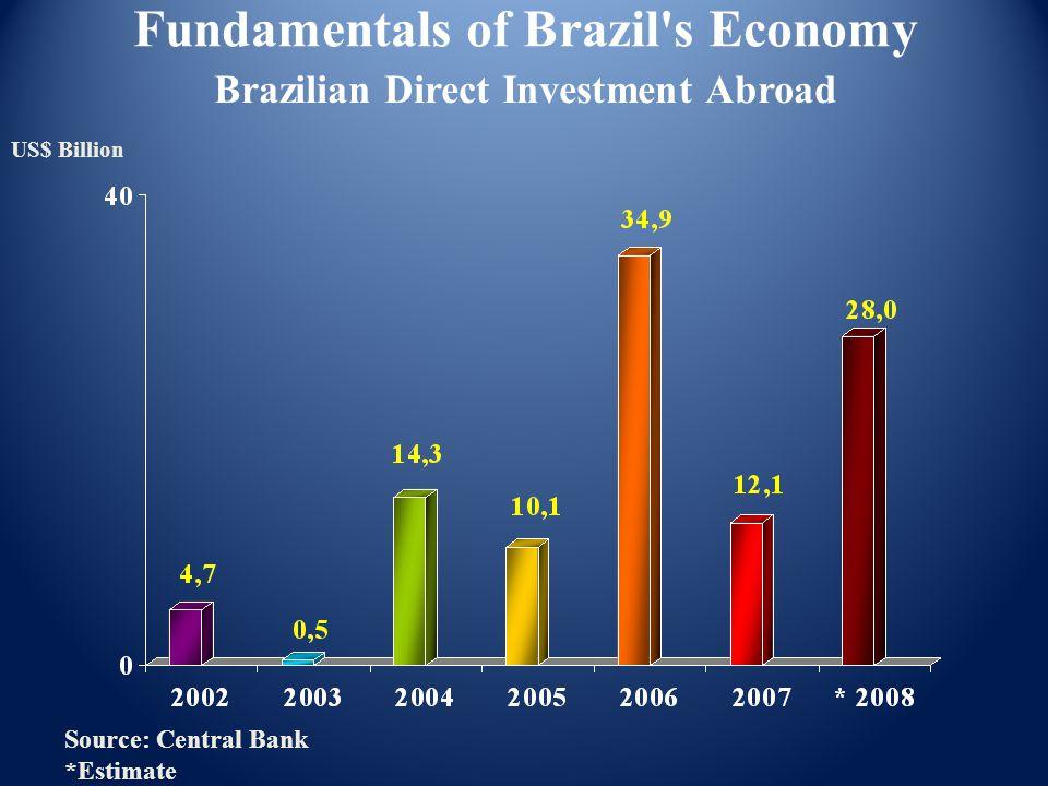 Brazilian Direct Investment Abroad Fundamentals of Brazil s Economy US$ Billion Source: Central Bank *Estimate