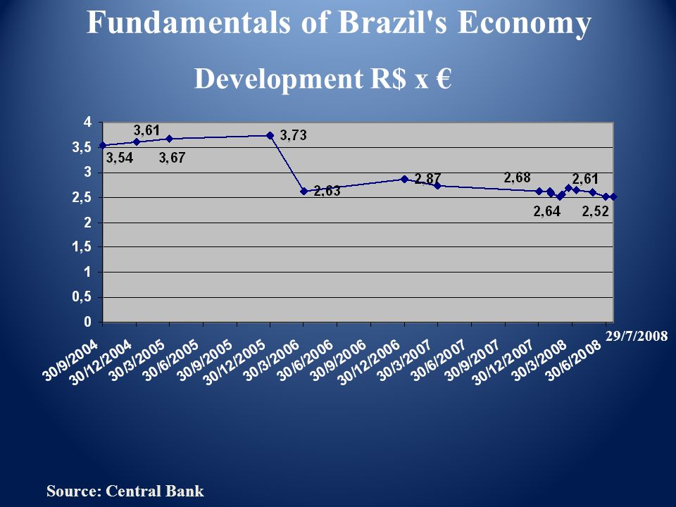 Fundamentals of Brazil's Economy Development R$ x € Source: Central Bank 29/7/2008