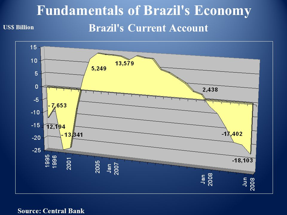 Brazil's Current Account Source: Central Bank US$ Billion