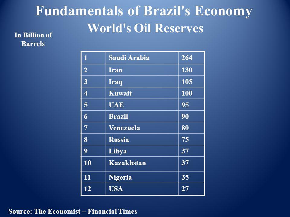 World s Oil Reserves 1Saudi Arabia264 2Iran130 3Iraq105 4Kuwait100 5UAE95 6Brazil90 7Venezuela80 8Russia75 9Libya37 10Kazakhstan37 11Nigeria35 12USA27 Source: The Economist – Financial Times Fundamentals of Brazil s Economy In Billion of Barrels