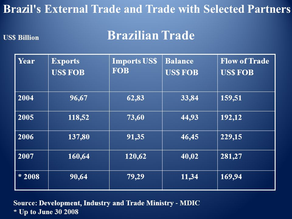 Source: Development, Industry and Trade Ministry - MDIC * Up to June 30 2008 US$ Billion Brazilian Trade YearExports US$ FOB Imports US$ FOB Balance U