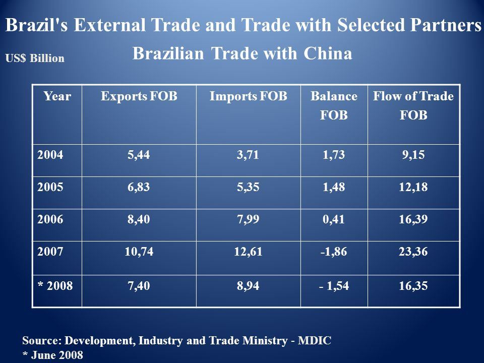 Brazilian Trade with China YearExports FOBImports FOBBalance FOB Flow of Trade FOB 20045,443,711,739,15 20056,835,351,4812,18 20068,407,990,4116,39 20