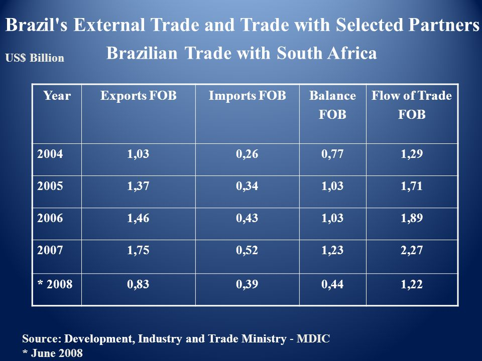 Brazilian Trade with South Africa YearExports FOBImports FOBBalance FOB Flow of Trade FOB 20041,030,260,771,29 20051,370,341,031,71 20061,460,431,031,