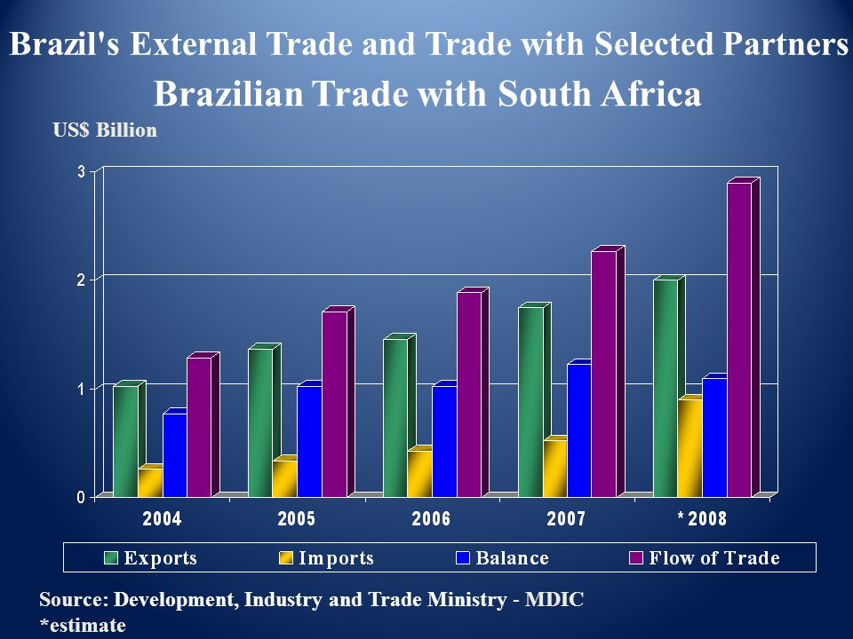 Brazilian Trade with South Africa US$ Billion Source: Development, Industry and Trade Ministry - MDIC *estimate Brazil's External Trade and Trade with
