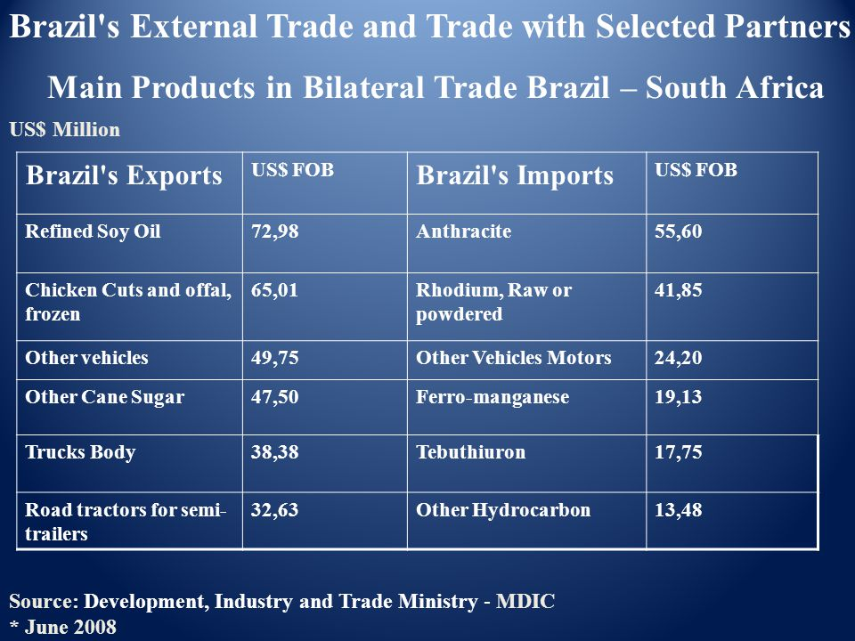 Main Products in Bilateral Trade Brazil – South Africa US$ Million Source: Development, Industry and Trade Ministry - MDIC * June 2008 Brazil's Extern