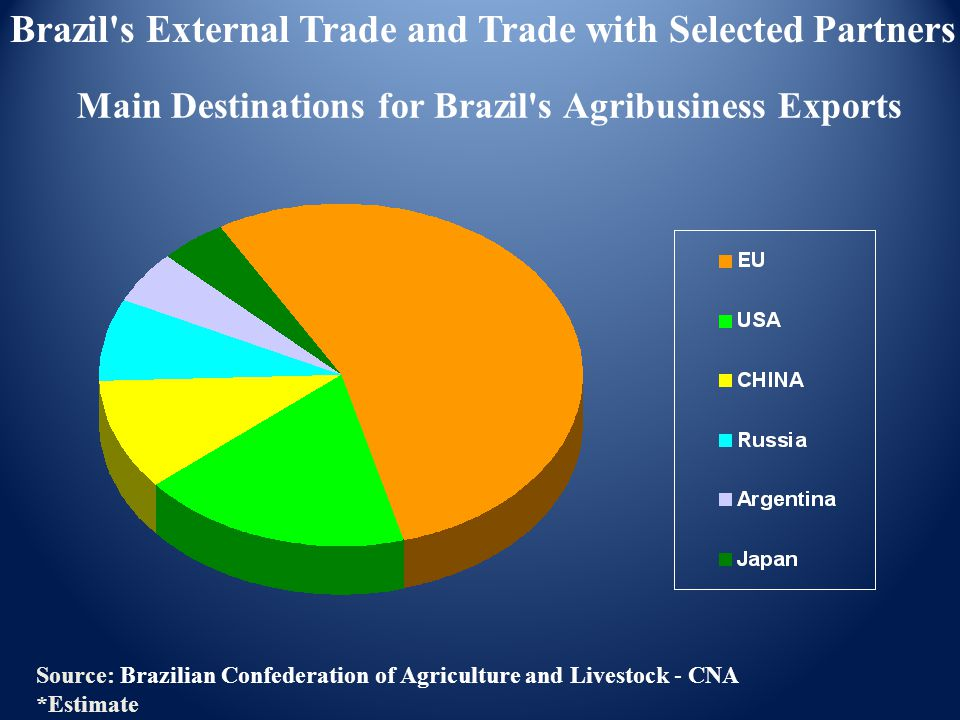 Main Destinations for Brazil's Agribusiness Exports Brazil's External Trade and Trade with Selected Partners Source: Brazilian Confederation of Agricu