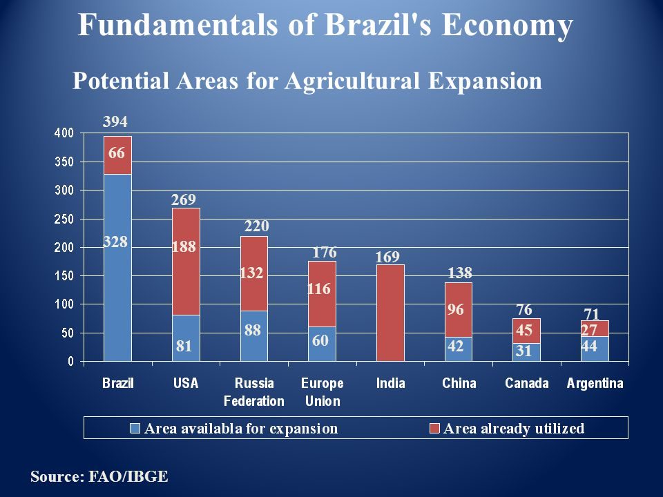 394 328 188 269 176 220 169 138 76 71 66 81 132 88 116 60 42 96 45 31 44 27 Source: FAO/IBGE Fundamentals of Brazil's Economy Potential Areas for Agri