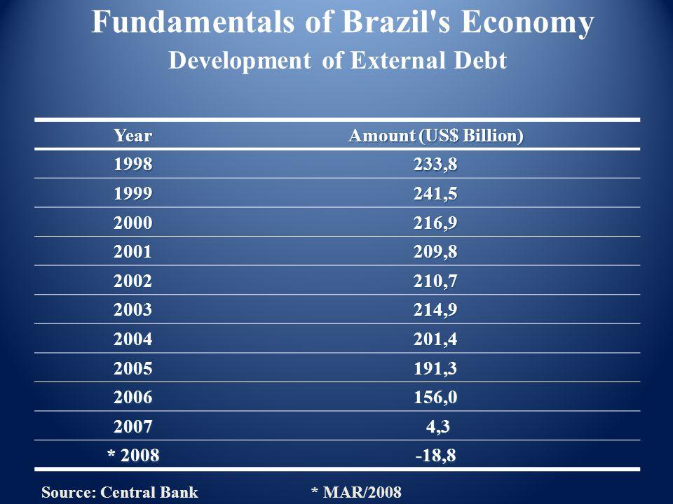 Development of External Debt Year Amount (US$ Billion) 1998233,8 1999241,5 2000216,9 2001209,8 2002210,7 2003214,9 2004201,4 2005191,3 2006156,0 2007 4,3 4,3 * 2008 -18,8 Fundamentals of Brazil s Economy Source: Central Bank* MAR/2008