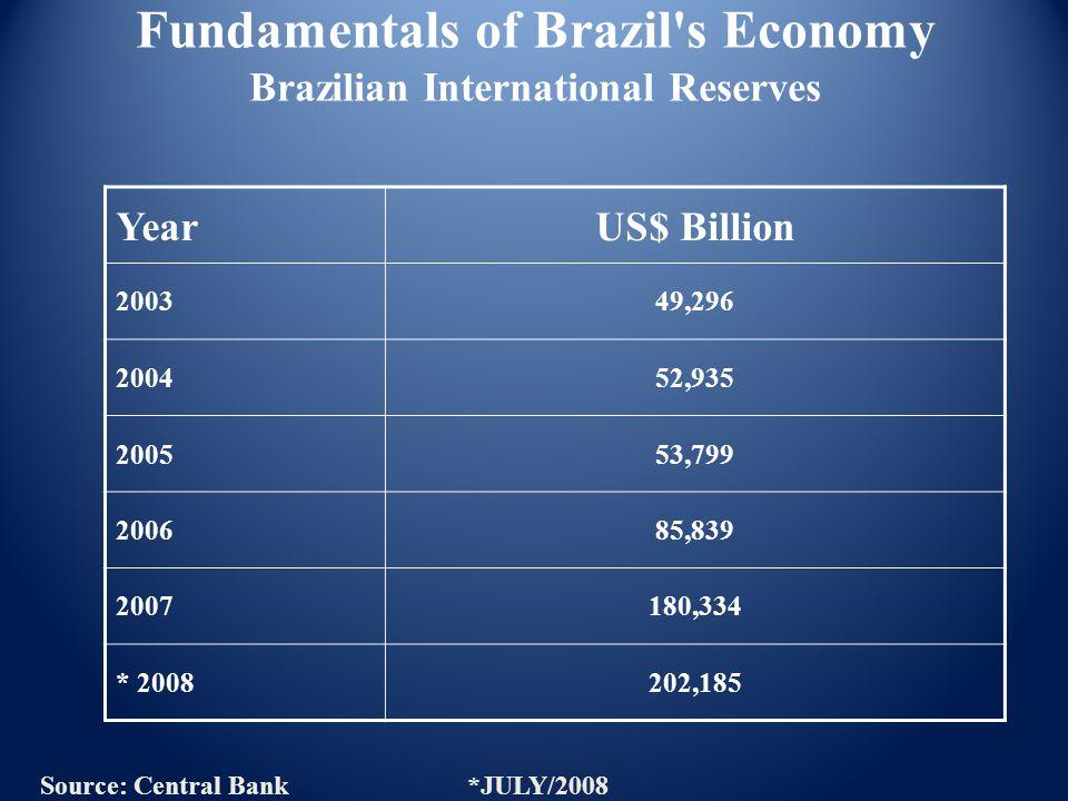 Fundamentals of Brazil s Economy Brazilian International Reserves YearUS$ Billion 200349,296 200452,935 200553,799 200685,839 2007180,334 * 2008202,185 Source: Central Bank*JULY/2008