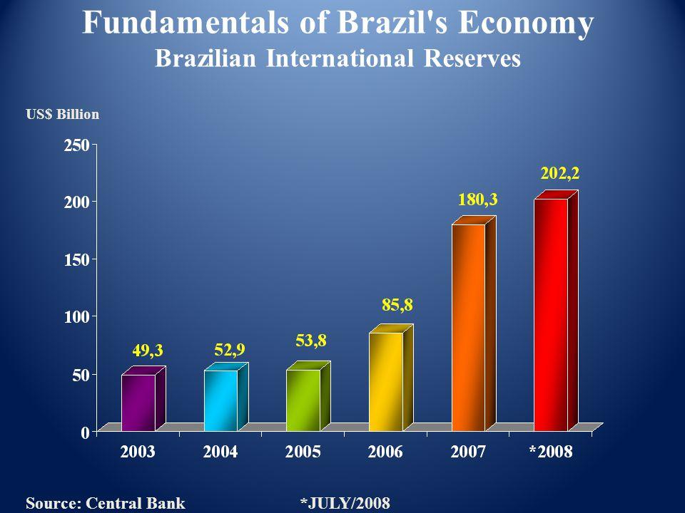 Fundamentals of Brazil s Economy Brazilian International Reserves Source: Central Bank*JULY/2008 US$ Billion