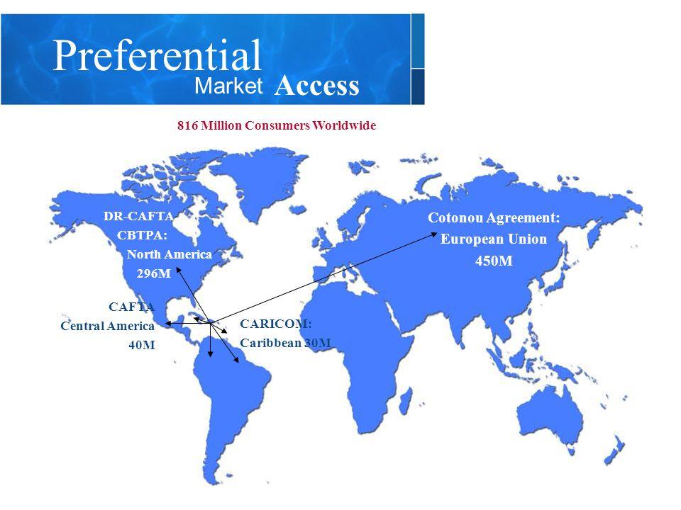 CARICOM: Caribbean 30M DR-CAFTA, CBTPA: North America 296M 816 Million Consumers Worldwide Cotonou Agreement: European Union 450M CAFTA Central America 40M Preferential Market Access