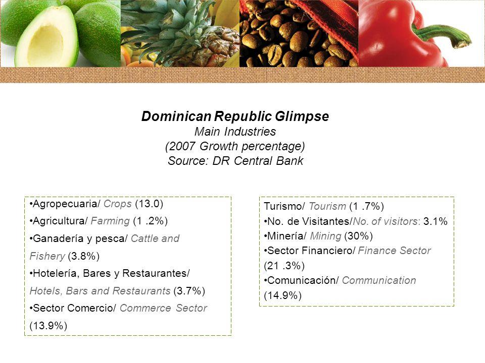 Agropecuaria/ Crops (13.0) Agricultura/ Farming (1.2%) Ganadería y pesca/ Cattle and Fishery (3.8%) Hotelería, Bares y Restaurantes/ Hotels, Bars and Restaurants (3.7%) Sector Comercio/ Commerce Sector (13.9%) Turismo/ Tourism (1.7%) No.
