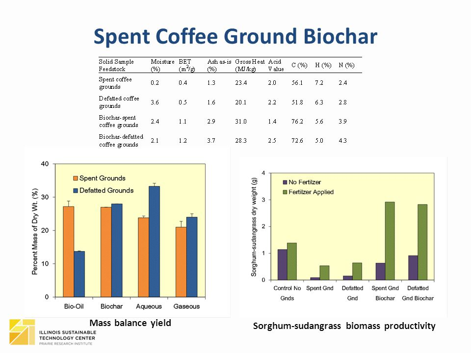 Spent Coffee Ground Biochar Mass balance yield Sorghum-sudangrass biomass productivity