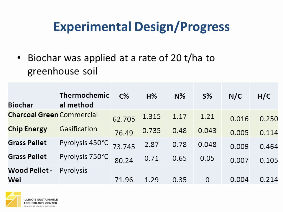 Experimental Design/Progress Biochar was applied at a rate of 20 t/ha to greenhouse soil Biochar Thermochemic al method C%H%N%S%N/CH/C Charcoal GreenCommercial 62.705 1.3151.171.21 0.0160.250 Chip EnergyGasification 76.49 0.7350.480.043 0.0050.114 Grass PelletPyrolysis 450°C 73.745 2.870.780.048 0.0090.464 Grass PelletPyrolysis 750°C 80.24 0.710.650.05 0.0070.105 Wood Pellet - Wei Pyrolysis 71.961.290.3500.0040.214