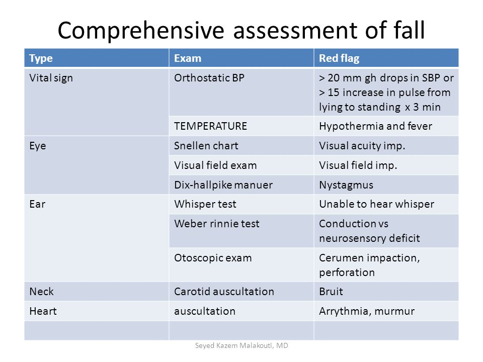 Comprehensive assessment of fall TypeExamRed flag Vital signOrthostatic BP> 20 mm gh drops in SBP or > 15 increase in pulse from lying to standing x 3