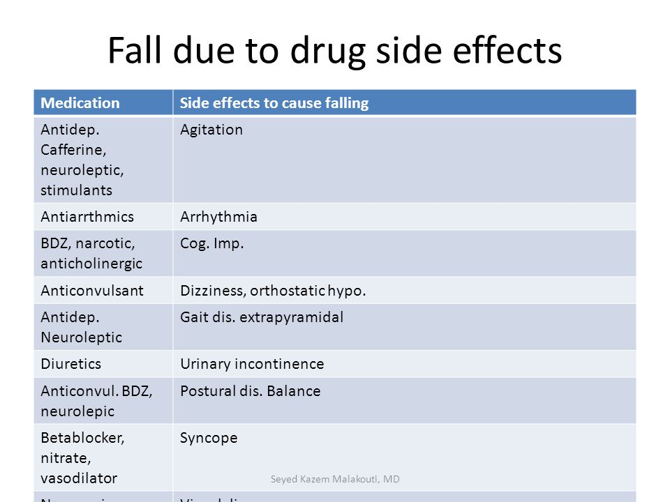 Fall due to drug side effects MedicationSide effects to cause falling Antidep. Cafferine, neuroleptic, stimulants Agitation AntiarrthmicsArrhythmia BD