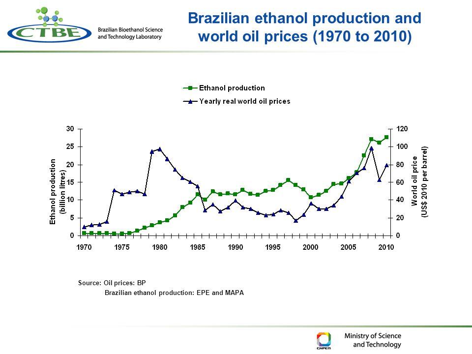 Brazilian ethanol production and world oil prices (1970 to 2010) Source: Oil prices: BP Brazilian ethanol production: EPE and MAPA