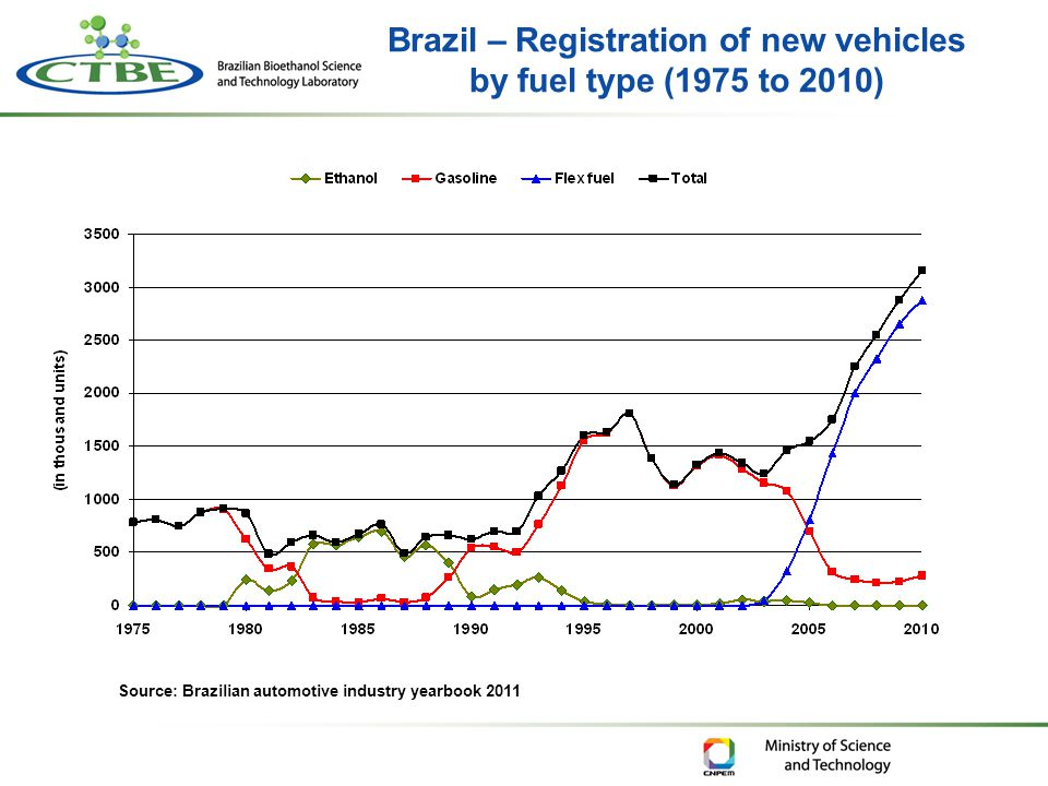 Brazil – Registration of new vehicles by fuel type (1975 to 2010) Source: Brazilian automotive industry yearbook 2011