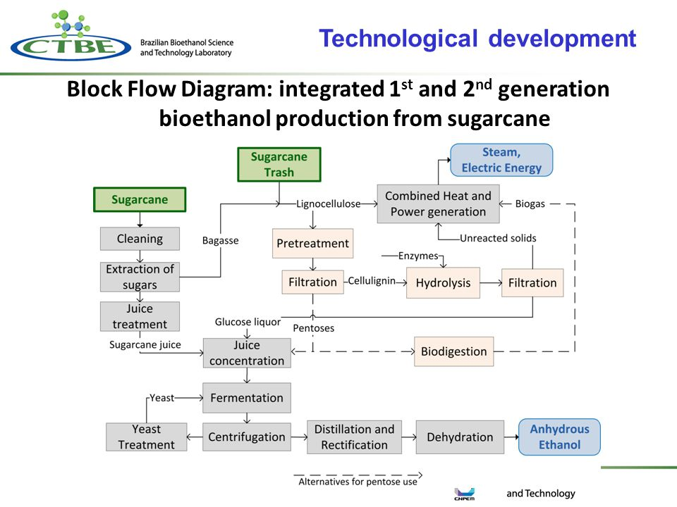Block Flow Diagram: integrated 1 st and 2 nd generation bioethanol production from sugarcane Technological development