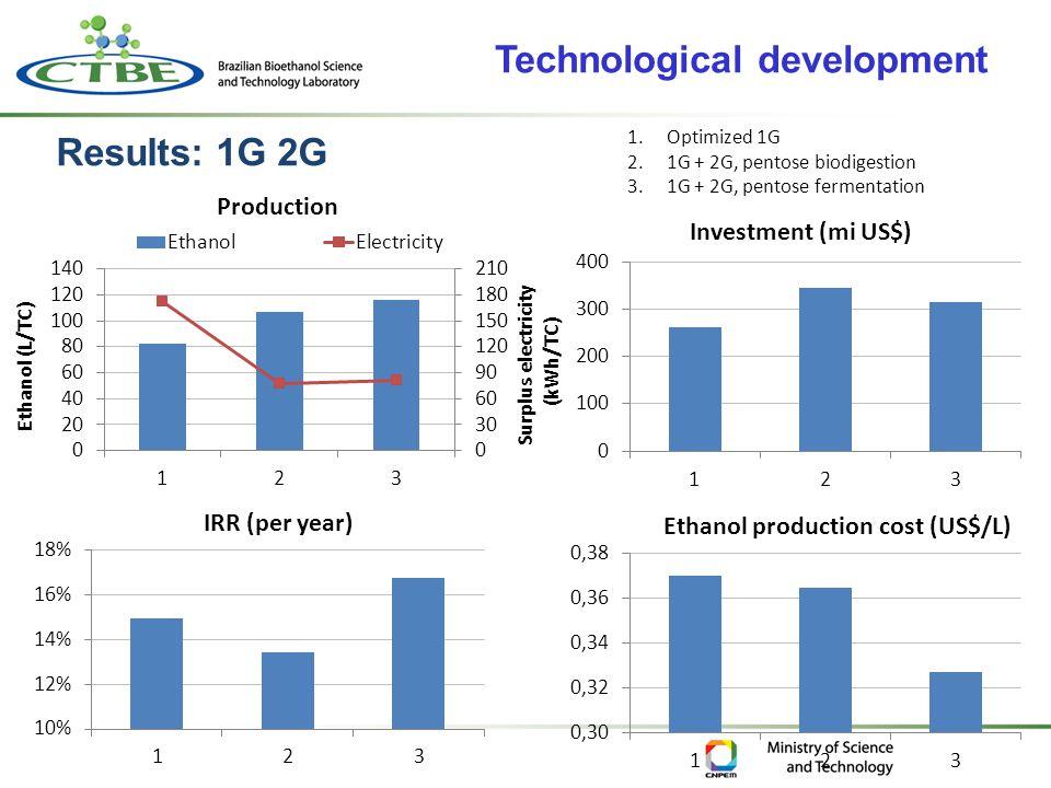 Results: 1G 2G 1.Optimized 1G 2.1G + 2G, pentose biodigestion 3.1G + 2G, pentose fermentation Technological development