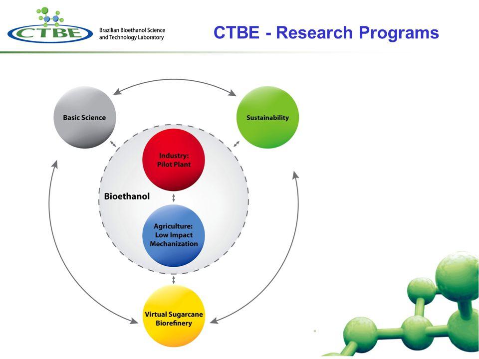 CTBE - Research Programs