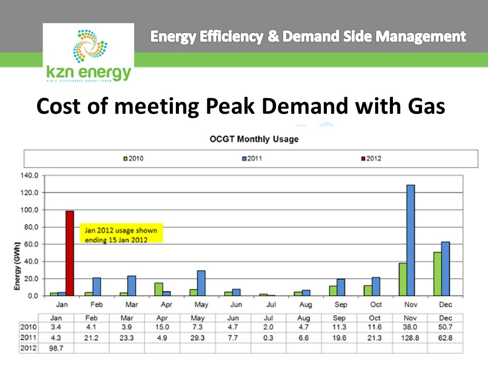 Cost of meeting Peak Demand with Gas www.kznenergy.org.za info@kznenergy.org.za