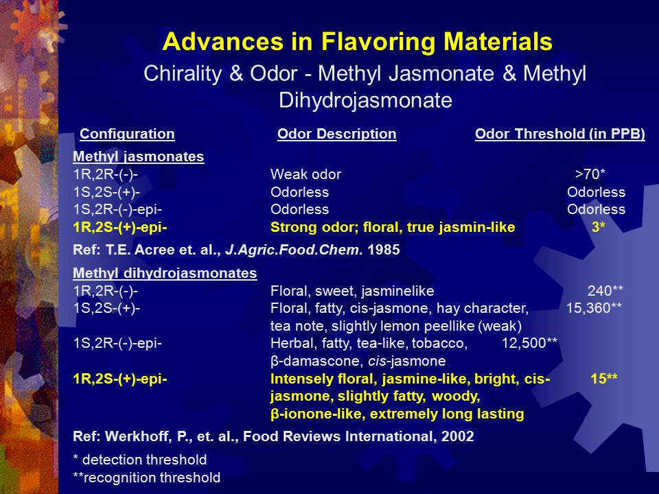 Advances in Flavoring Materials Chirality & Odor - Methyl Jasmonate & Methyl Dihydrojasmonate ConfigurationOdor DescriptionOdor Threshold (in PPB) Methyl jasmonates 1R,2R-(-)-Weak odor >70* 1S,2S-(+)-Odorless Odorless 1S,2R-(-)-epi-Odorless Odorless 1R,2S-(+)-epi-Strong odor; floral, true jasmin-like 3* Ref: T.E.