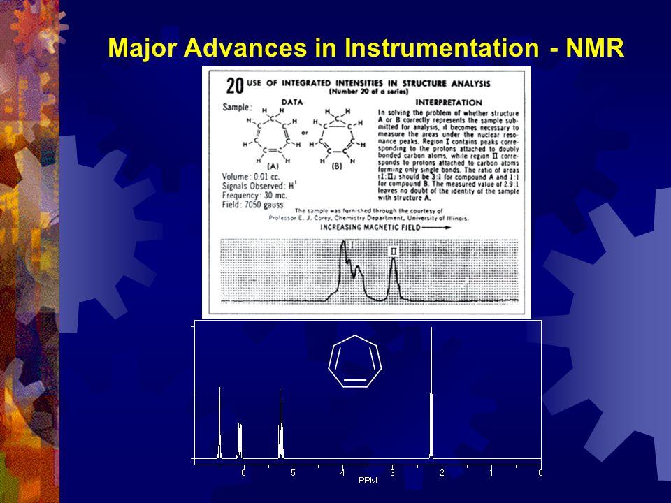  Gas Chromatography – Mass Spectrometry 12.0014.0016.0018.0020.0022.0024.0026.0028.0030.0032.0034.0036.00 0 2000000 4000000 6000000 8000000 1e+07 1.2e+07 1.4e+07 1.6e+07 Time--> Abundance GC-MS Analysis of a Meat Flavor Peak Identified as Furfuryl Mercaptan Powerful Coffee Aroma Peaks are 2-Methyl-2,3-dihydrofuran-3-thiol isomers Powerful meat-like aroma Major Advances in Instrumentation