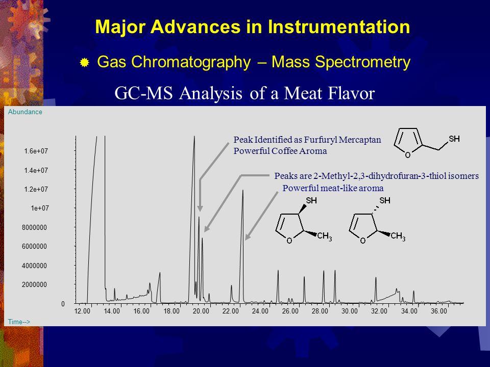 WATCH Identifying Taste Enhancers by taste receptor screening of lead compounds Savory – Sweet – Salt